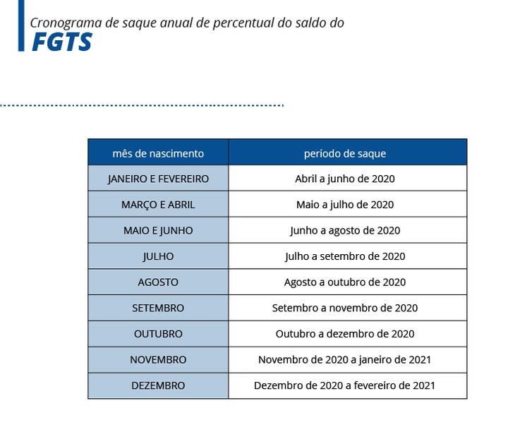 Caixa divulga calendário de saques do FGTS