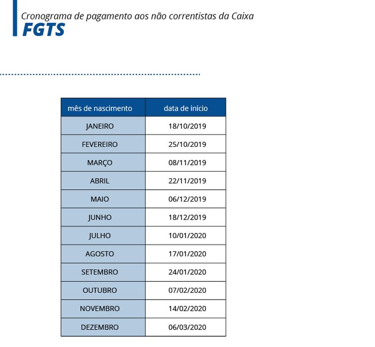 Começa nesta semana pagamento de R$ 500 por conta do FGTSComeça nesta semana pagamento de R$ 500 por conta do FGTS