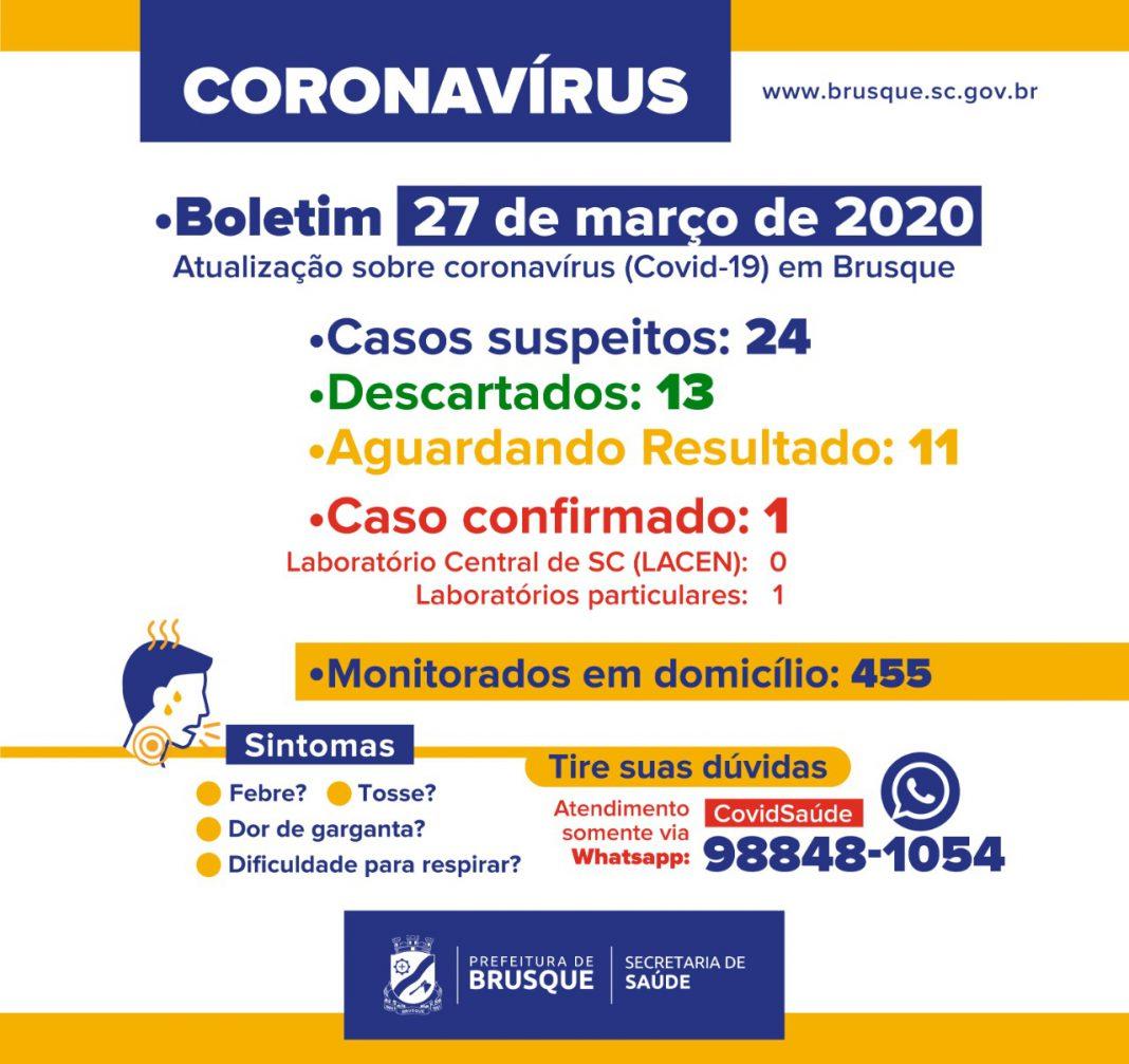 Primeiro caso do Coronavírus em Brusque é diagnosticado por laboratório privado