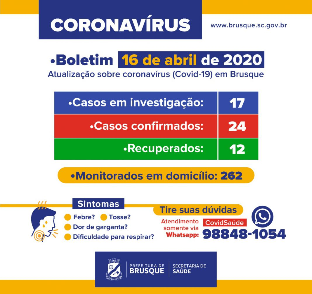 Sobe para 24 os casos de coronavírus em Brusque