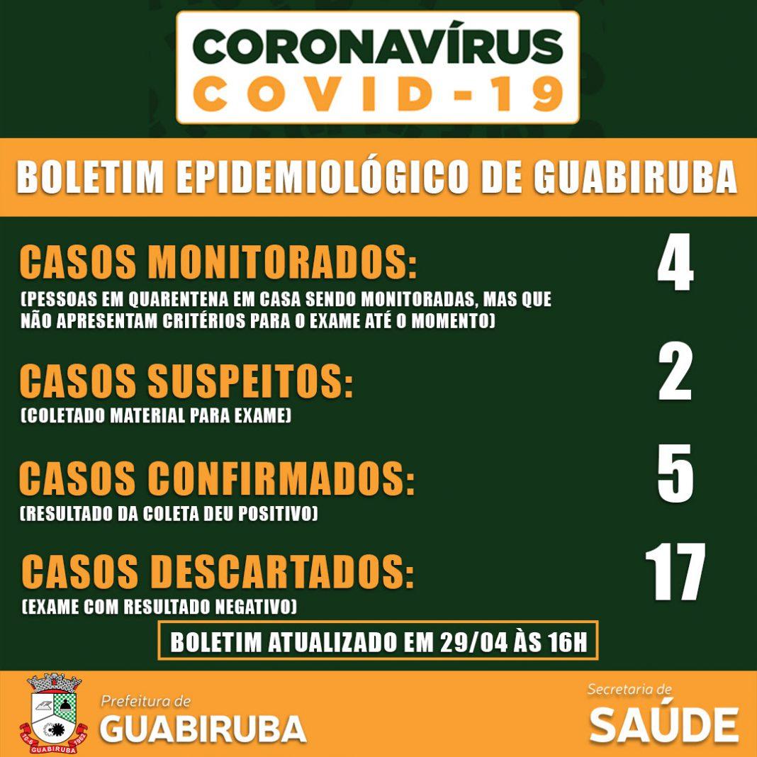 Coronavirus Guabiruba