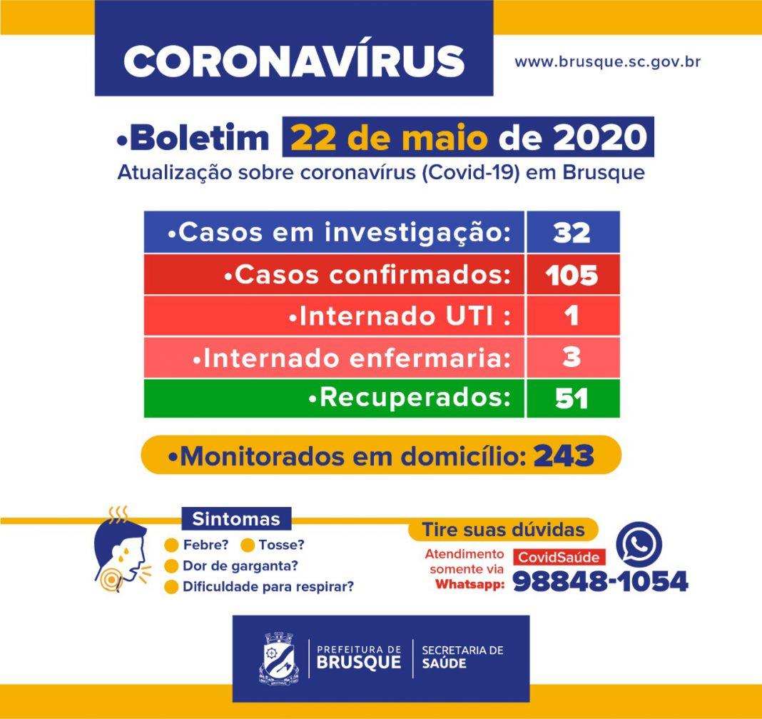 Sobe para 105 número de casos de Covid-19 em Brusque