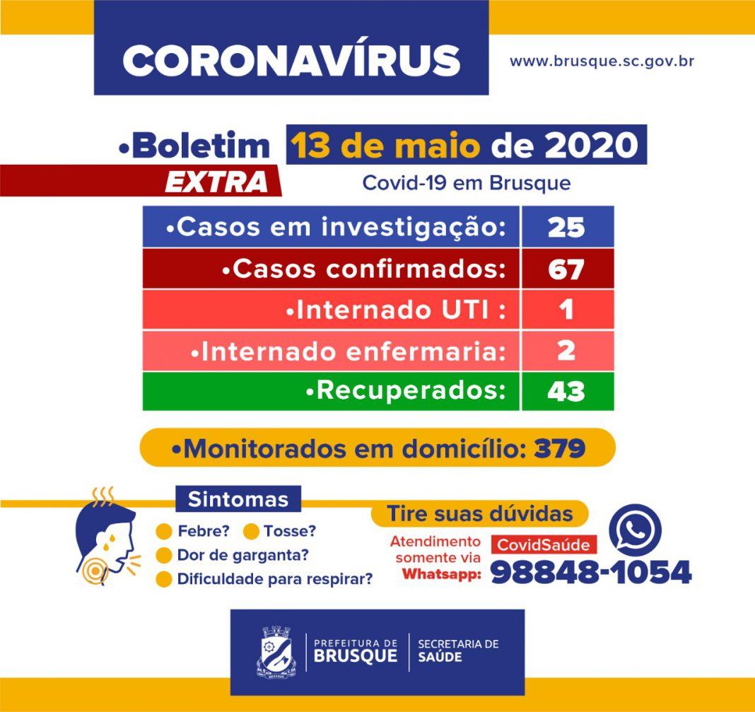 Brusque registra 67 casos de Covid-19