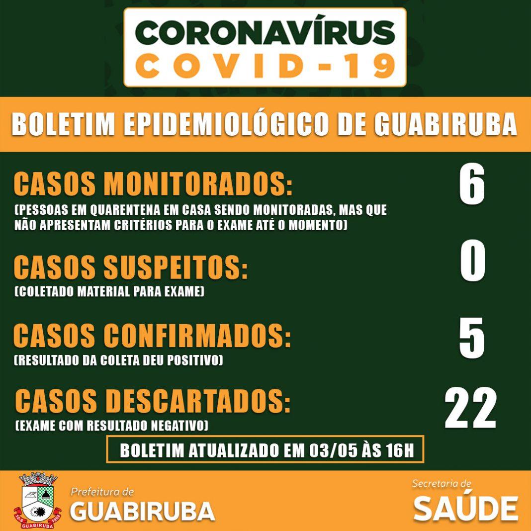 Coronavírus GBA