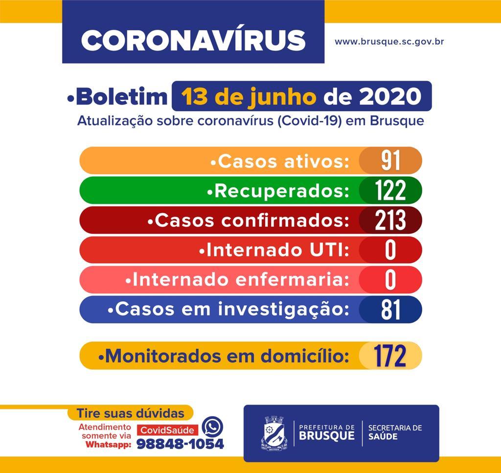 A Vigilância em Saúde de Brusque informa que a cidade chegou a 213 casos de coronavírus neste sábado (13). Em relação ao último boletim, três pacientes testaram positivo. Os recuperados são 122, sendo 91 ativos. 81 exames aguardam a liberação de resultados e os monitorados em residência são 172. Nenhum morador está internado em UTI ou enfermaria. Dúvidas e orientações podem ser sanadas no WhatsApp (47) 98848 1054. No final de semana, os Hospitais Dom Joaquim e Azambuja mantém plantão permanente para atendimento de pacientes com sinais de gripe, via Sistema Único de Saúde (SUS), por meio do convênio com o município. Em dias úteis, a Secretaria de Saúde disponibiliza o Centro de Triagem para Sintomáticos Respiratórios, que funciona no pavilhão da Fenarreco entre 7h e 19h. Na próxima segunda-feira (15) a Prefeitura de Brusque divulgará o Boletim Epidemiológico Ampliado, com dados dos pacientes por idade, sexo, bairros e os números do Centro de Triagem.