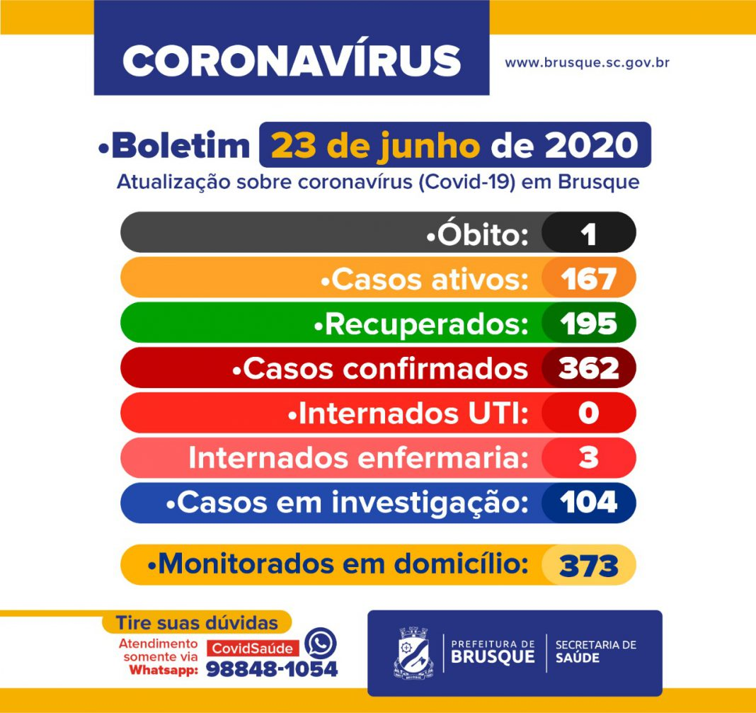 Confira o Boletim Epidemiológico da Prefeitura de Brusque desta terça-feira (23)