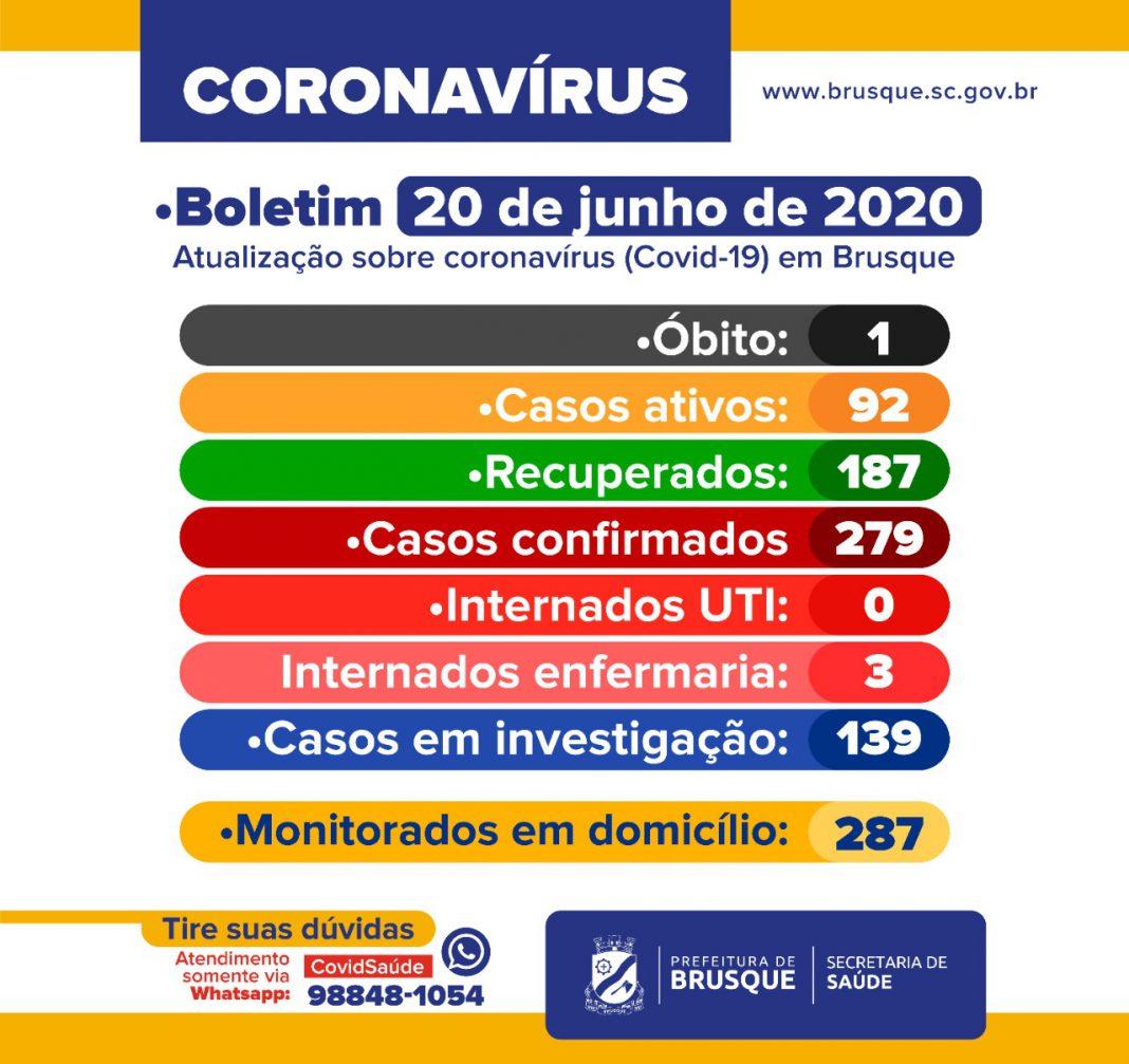 COVID-19 – Boletim Epidemiológico de sábado, 20