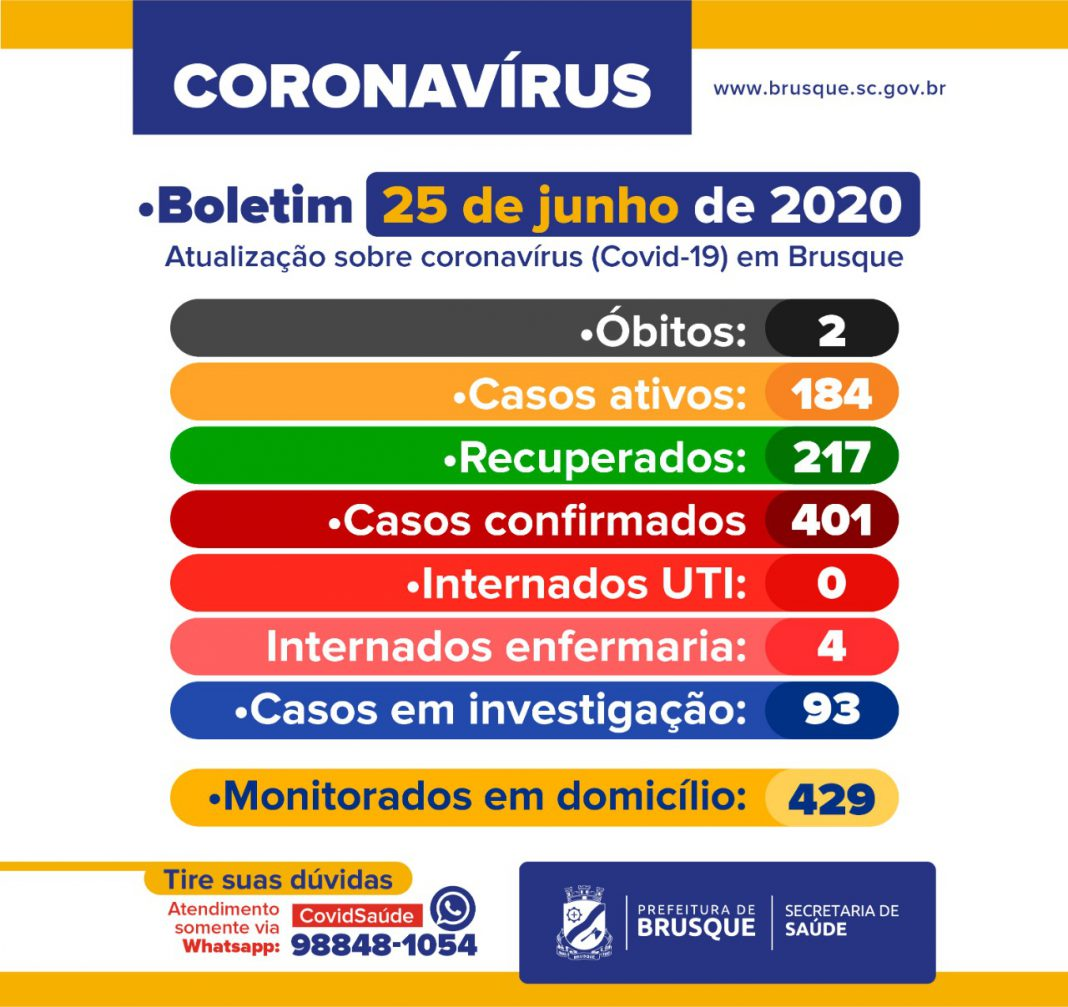 Brusque soma mais 16 casos de coronavírus