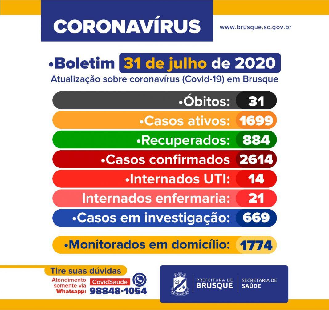 Covid-19: Boletim Epidemiológico registra 31º óbito