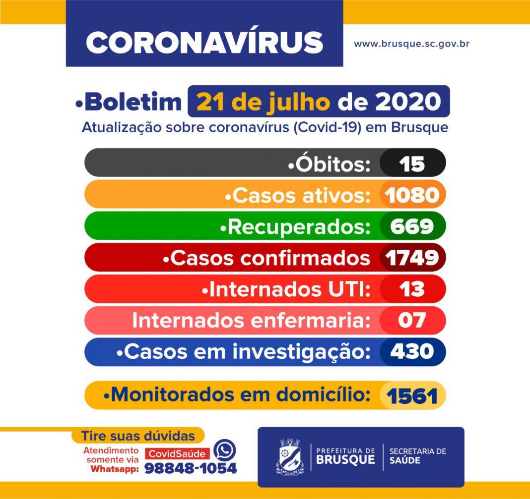 Confira o boletim epidemiológico da Prefeitura de Brusque nesta terça-feira (21)