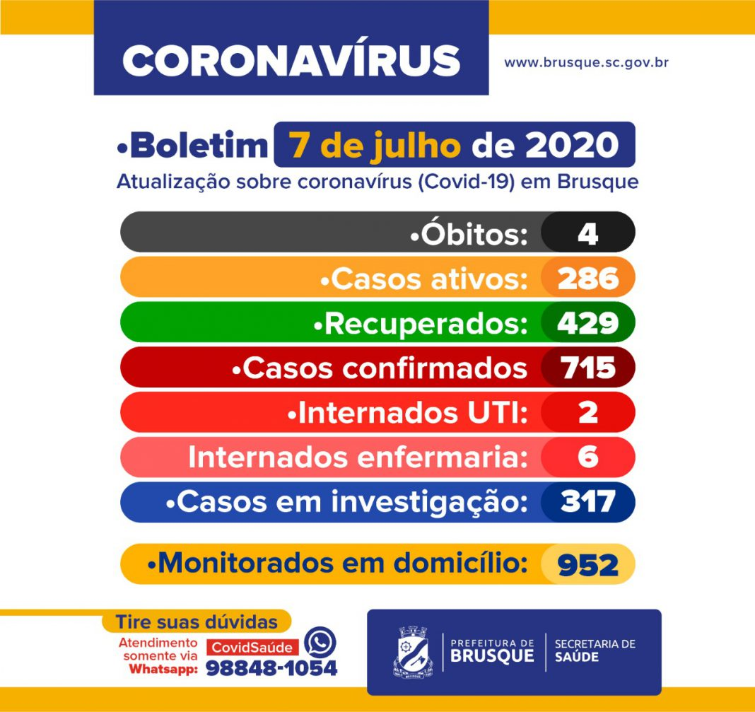 Brusque registra 34 novos casos de Covid-19