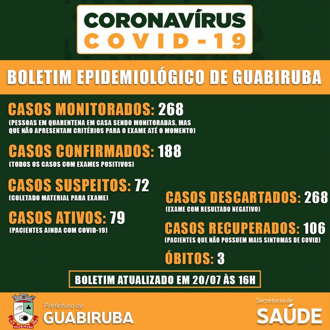 Guabiruba: boletim estatístico do Coronavírus