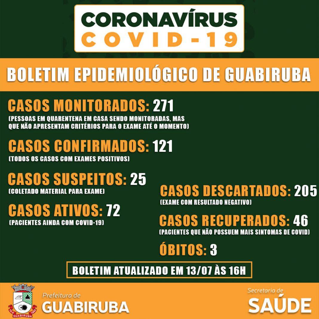 Prefeitura de Guabiruba divulga boletim desta segunda-feira, 13