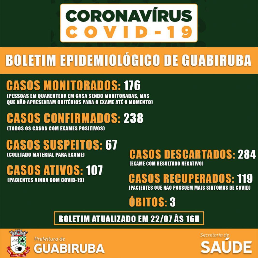 Prefeitura de Guabiruba Boletim Epidemiológico